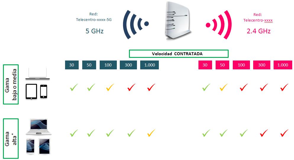 Verde: Indica que el dispositivo puede llegar a la velocidad contratada - Amarillo: Indica que el dispositivo podría llegar a la velocidad contratada - Rojo: Indica que el dispositivo NO llegará a la velocidad contratada